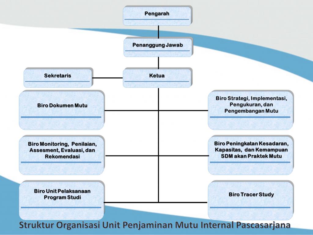 Sruktur Organisasi UPM